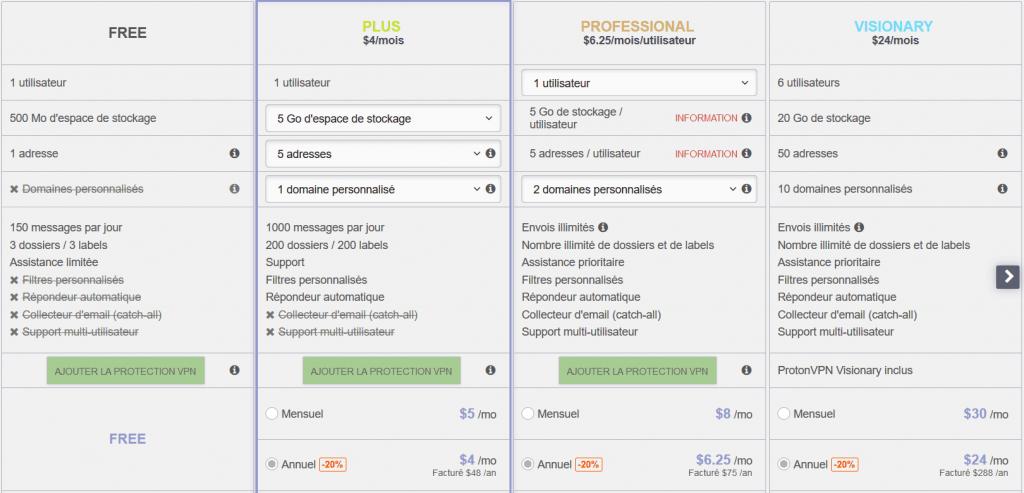 Liste des offres proposées par ProtonMail